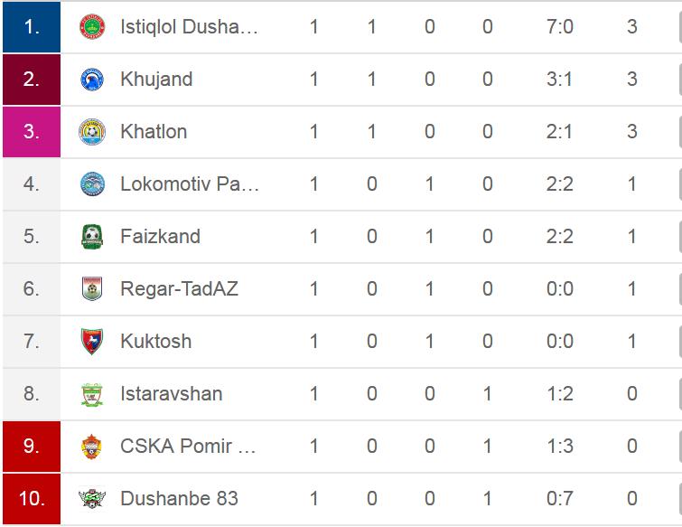 Tadżykistan tabela