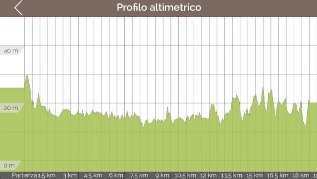 Profilo altimetrico tappa 28 via francigena Lucca Altopascio Porcari Galleno Toscana Altimetria