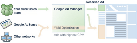 Google Ad Manager is Now Available to All Publishers