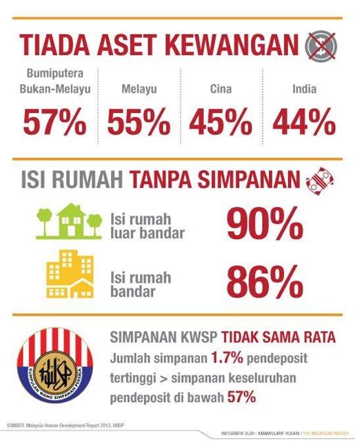 info-grafik-simpanan-kwsp