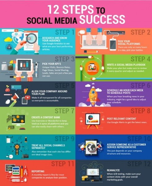 12 Steps to Social Media Success