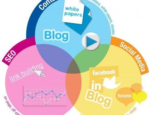 Inbound Marketing: Get Found Online