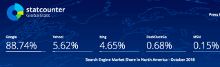 US Search Stats