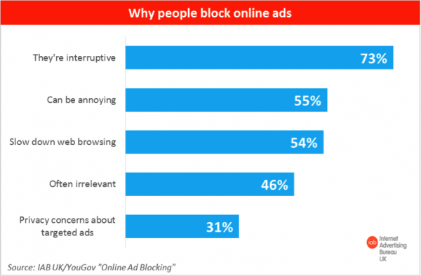 Ad blocking doesn't work - so learn how to market on social media for free.