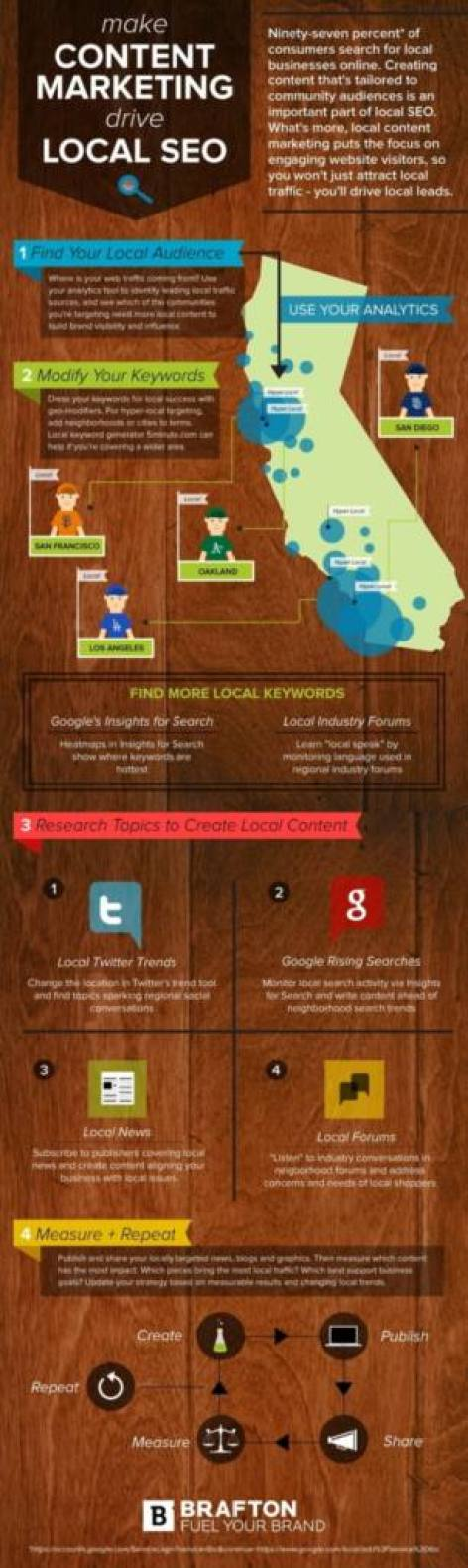 Content Marketing helps Local Search SEO