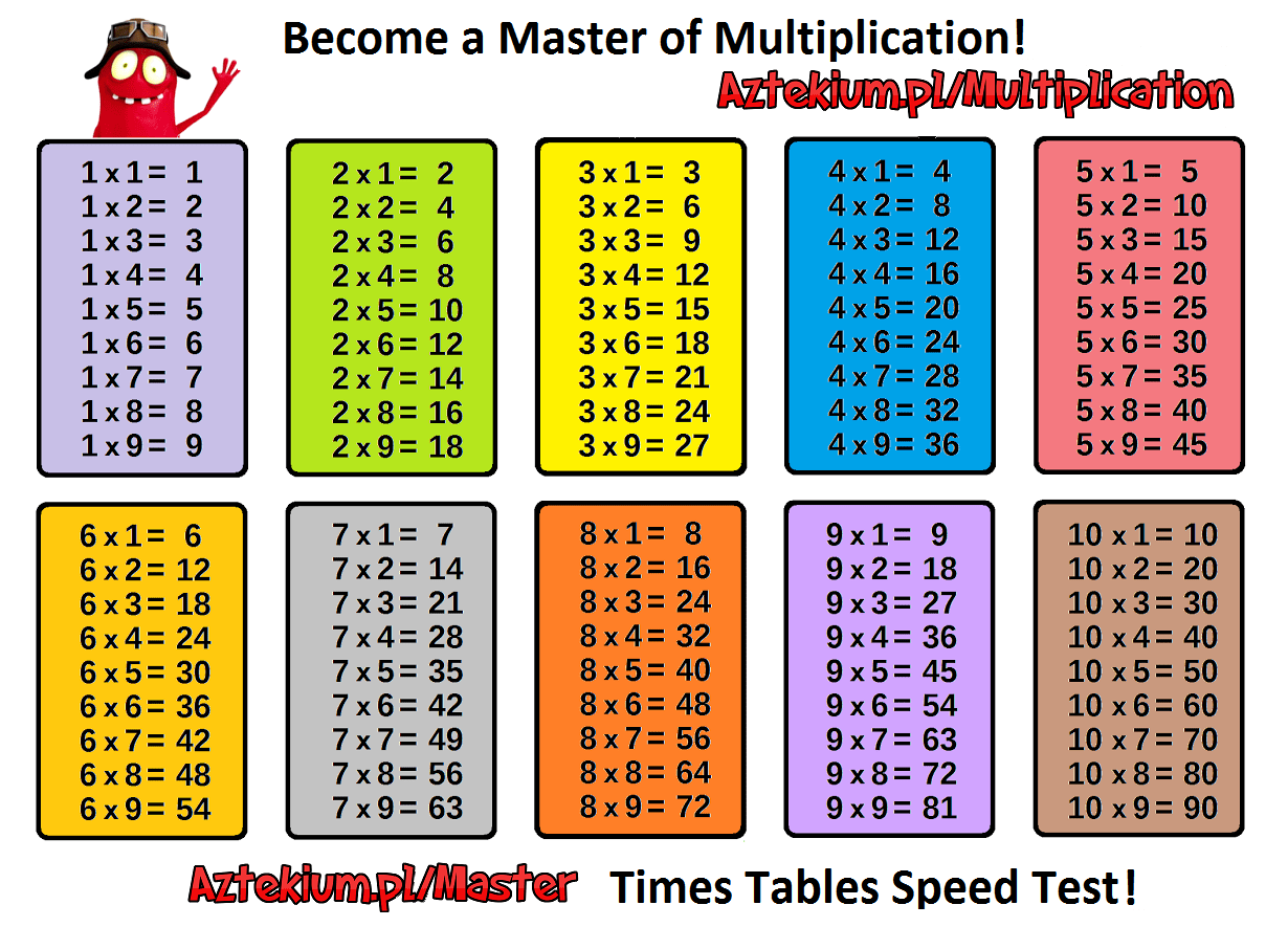 Multiplication Tables Printable