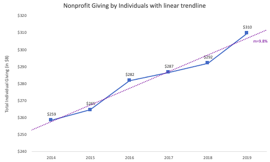 Nonprofit Giving by Individuals from 2014-2019