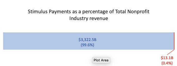 Stimulus Payments as a percentage of Total Nonprofit Industry revenue