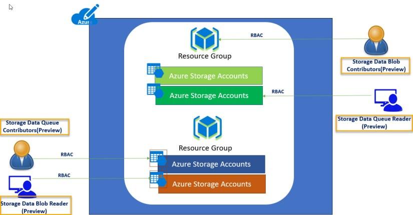 Azure Rback_Storage
