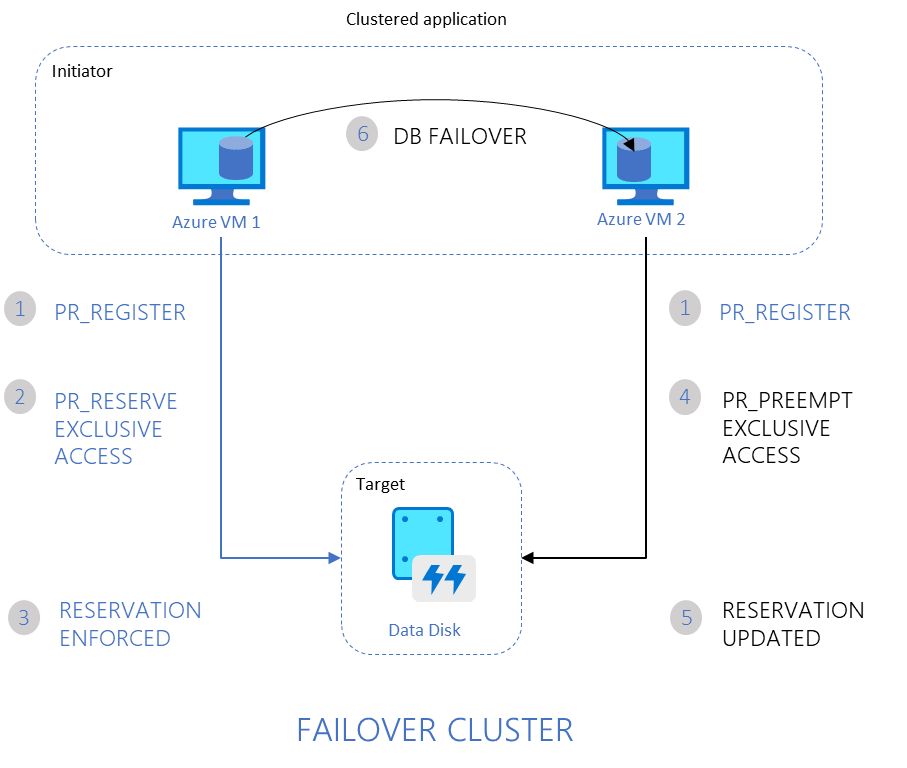 2-node failover cluster