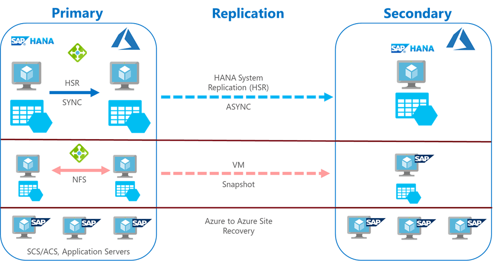 A more detailed diagram of SAP HANA systems components and corresponding technology used for achieving disaster recovery.