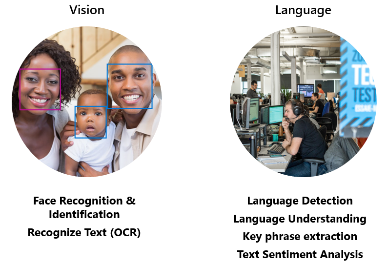 Image displaying containers that align with Vision and Langauge