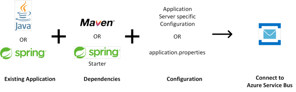 migration from on-premises or IaaS hosted JMS provider to Azure Service Bus