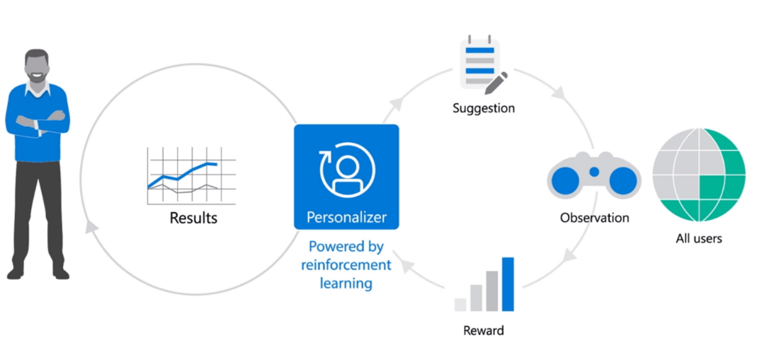 illustration of a data scientist and reinforcement learning cycle that drives personalization