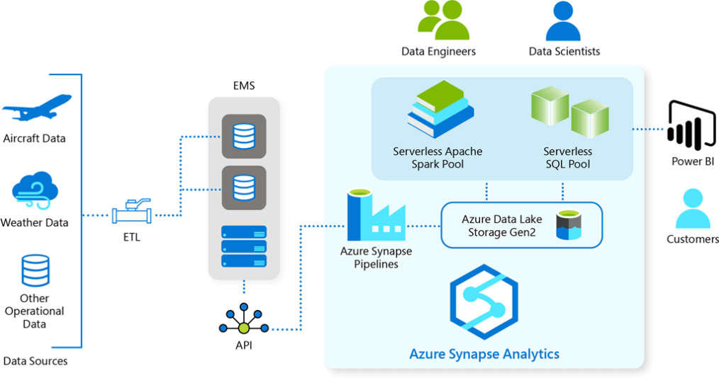 High-level (simplified) architecture of the GE Safety Analytics Platform.