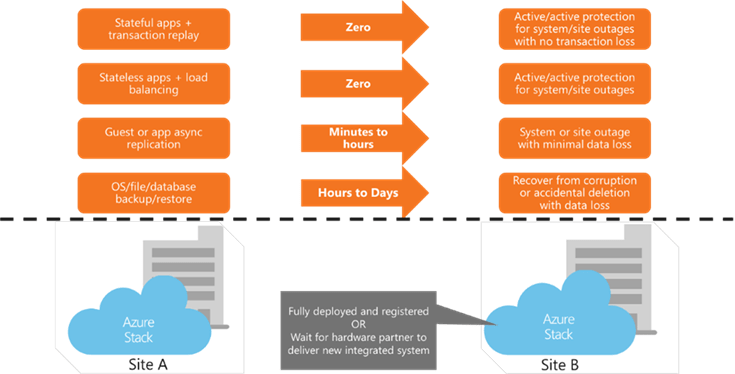 Recovery time objectives for applications on Azure Stack that need to be recovered on a different Azure Stack. Backup and restore recovery time is hours to days. Replication recovery and manual failover is minutes to hours.  Stateless and stateful applications in an active/active configuration have no downtime.