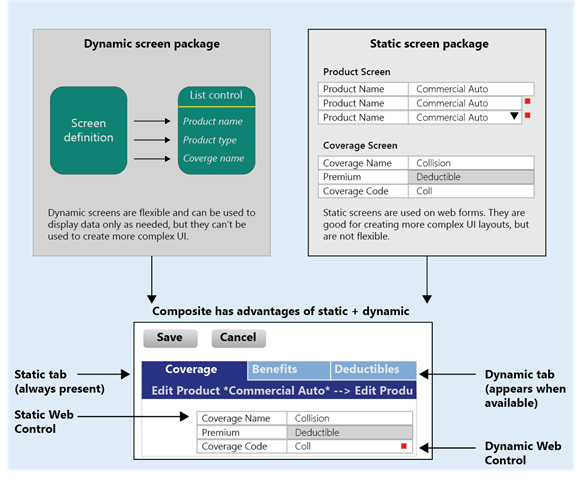 Diagram image of Sunlight's solution using static elements and letting user configure with dynamic parts