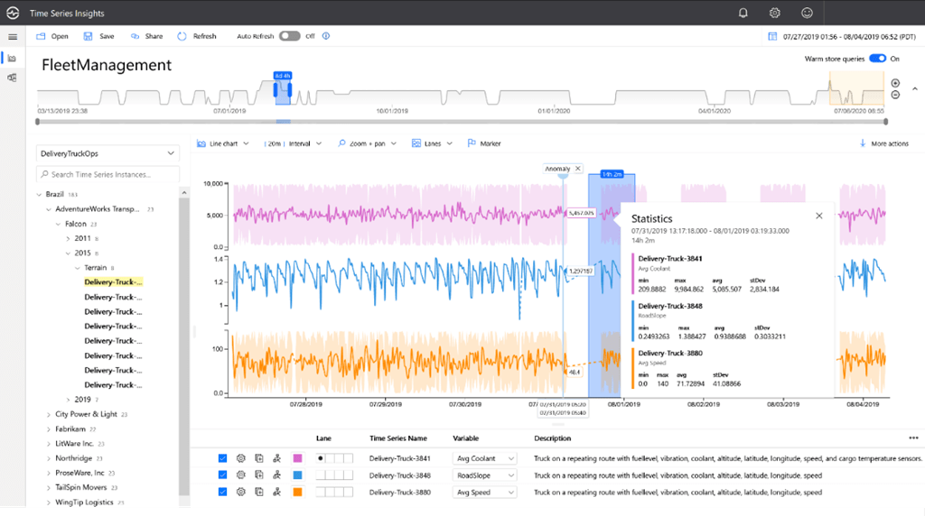 The Azure Time Series Explorer user interface displays three different contextualized.