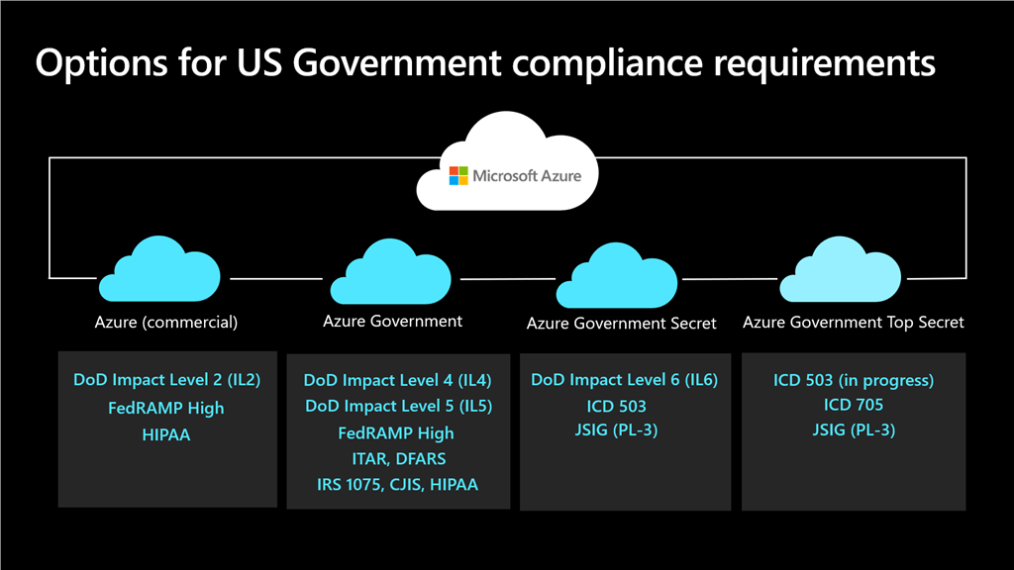 (Options for US Gov Compliance):  How Azure meets full spectrum of data classification needs.