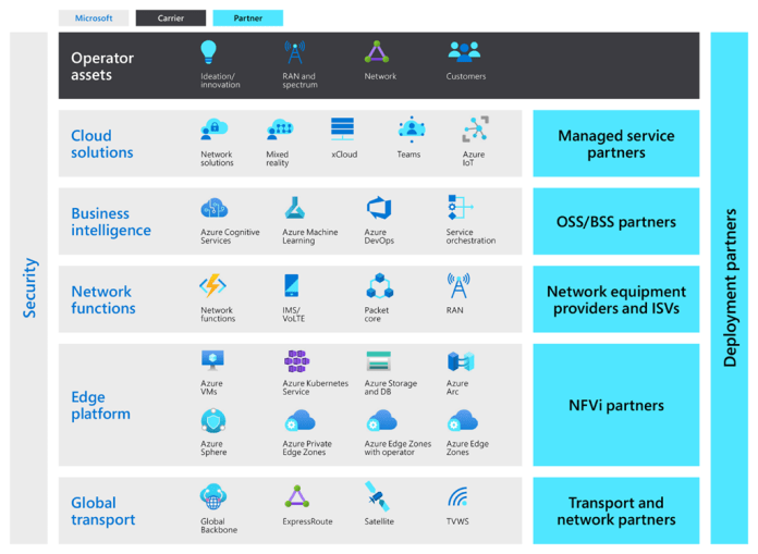 Shows the breadth and depth of the Microsoft service stack that Azure for Operators offers, including global transports, edge platforms, network capabilities, business intelligence, cloud solutions, and a comprehensive partner ecosystem.