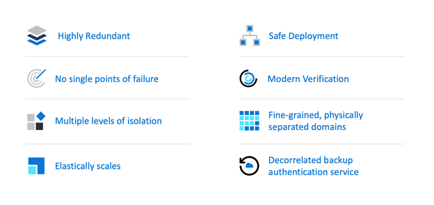 o	Azure AD resilience investments are organized around this set of reliability principles
