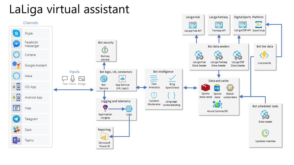 A chart of the LaLiga virtual assistant architecture