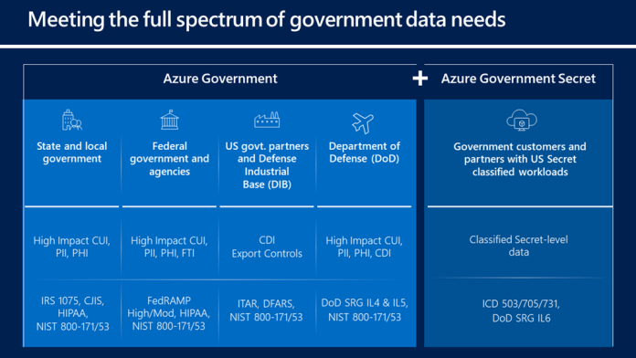 How Azure Government meets full spectrum of government data needs.