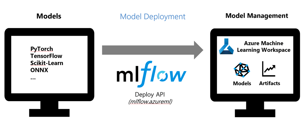 A diagram showing MLFlow being used for model deployment