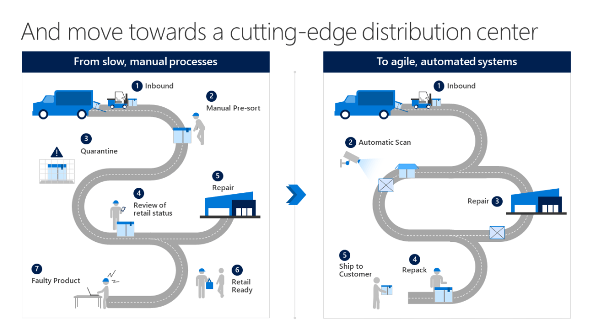 Start your supply chain transformation with the Digital Distribution Center. Automate redundant, manual processes, increase employee productivity and safety, and maximize distribution center effectiveness