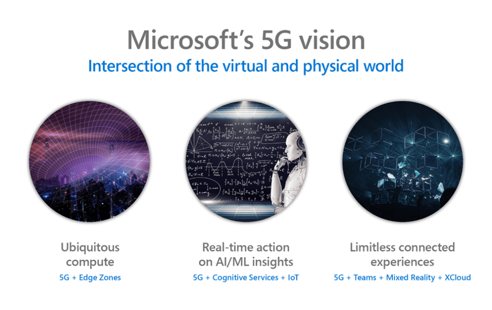 Shows Microsoft's vision for 5G that enable operators to deliver pervasive compute, real-time action, and infinite customer experiences.