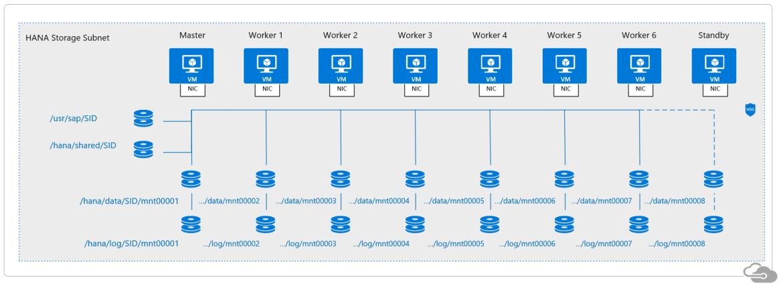 SAP HANA scale-out filesystem on Microsoft Azure HANA Large Instances