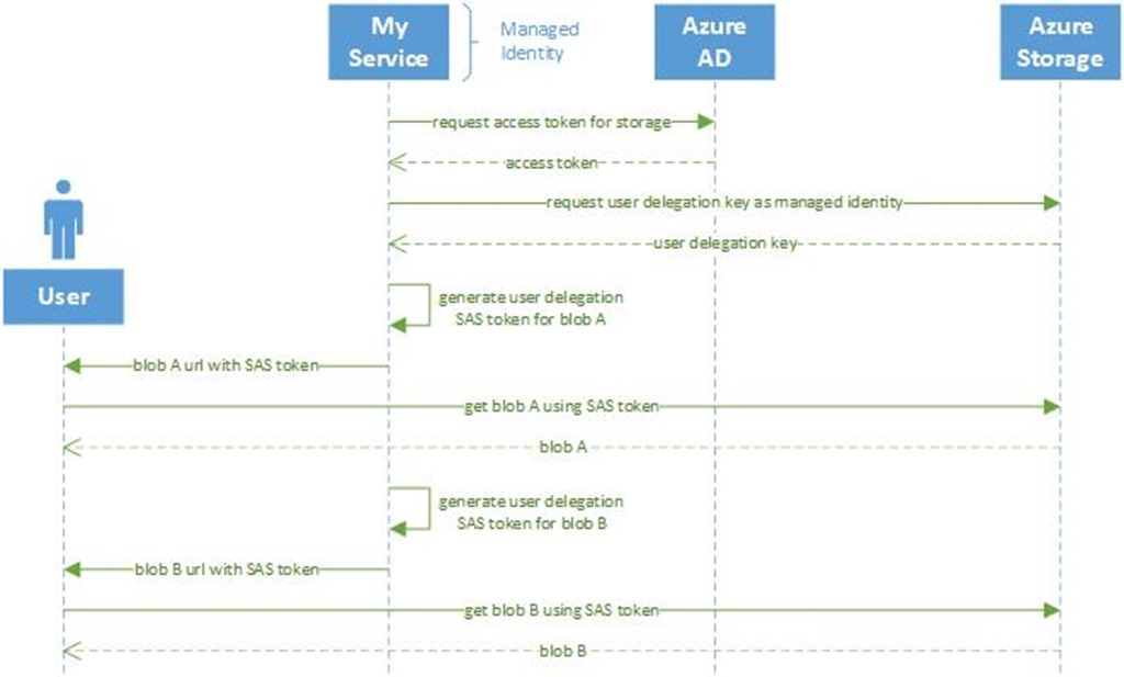 An image showing the user delegation SAS flow