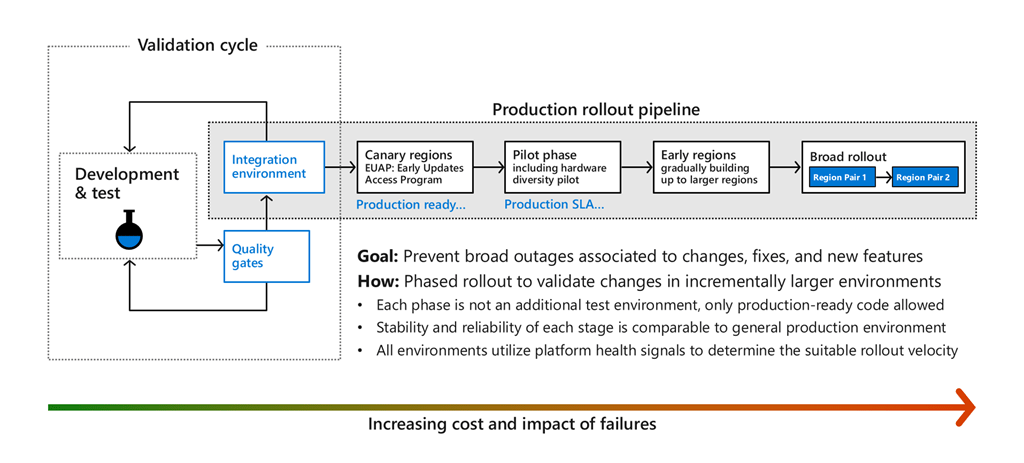 A diagram showing how the cost and impact of failures increases throughout the production rollout pipeline, and is minimized by going through rounds of development and testing, quality gates, and integration.