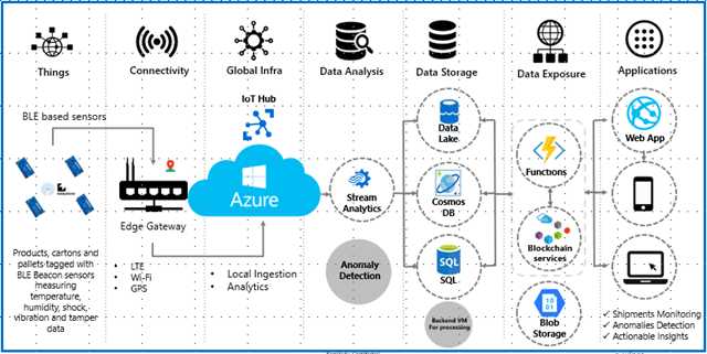 Wipro Titan Secure Reference Architecture using Azure IoT.