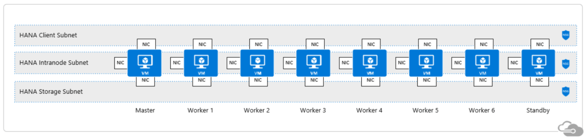 SAP HANA scale-out client, intranode and storage network zones