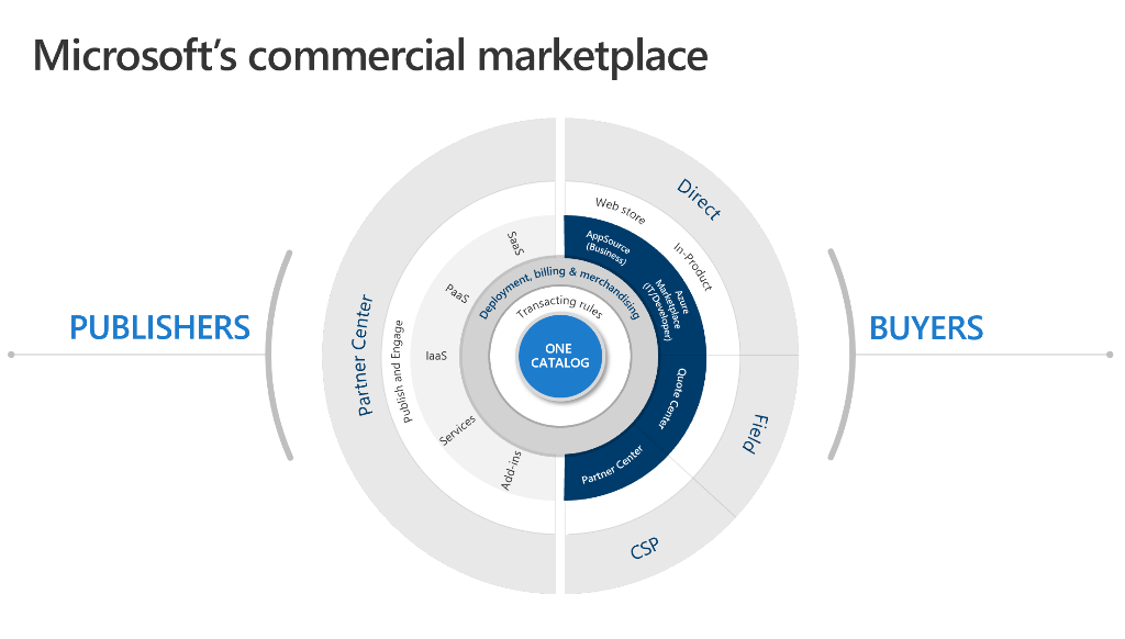 Diagram illustrating one product catalog from Microsoft's commercial marketplace with cater to publishers and buyers