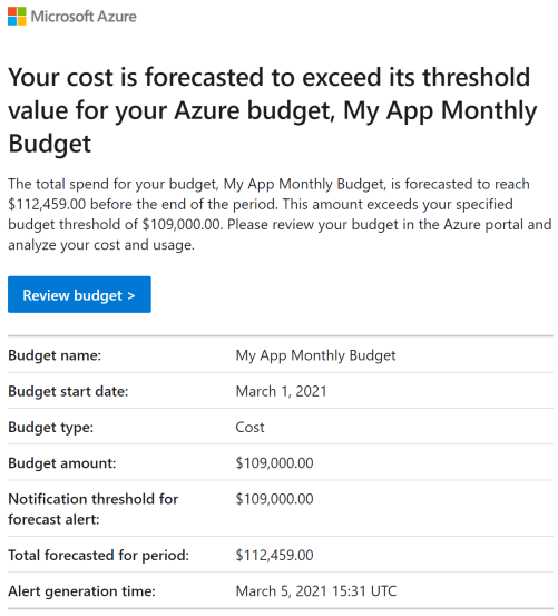 Receive forecasted cost alerts automatically through Azure portal