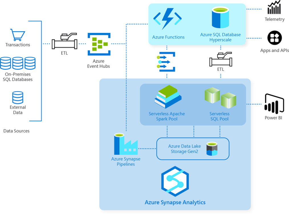 Diagram of solution overview for Clearsale's fraud detection on Azure.