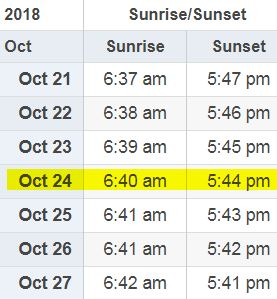 Data table showing dates and time for sunrise and sunset
