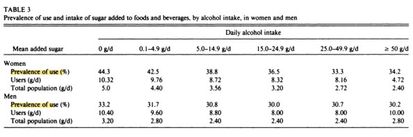 Alcohol sugar prevalence