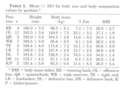 2005 NFL player weights body fat
