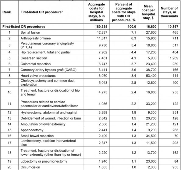 most expensive surgeries to healthcare system