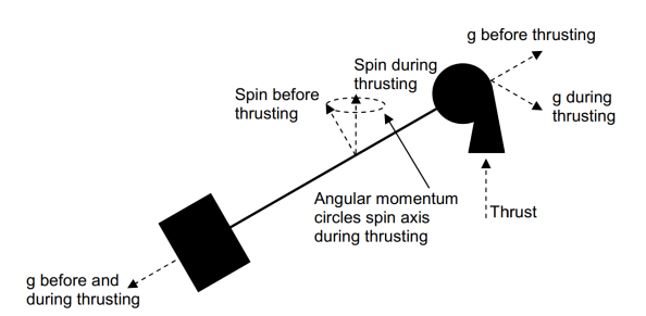 artificial gravity example 1
