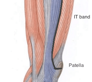 IT band patella insertion