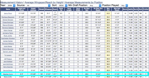 2009 Draft Profiles pre draft steph highlighted