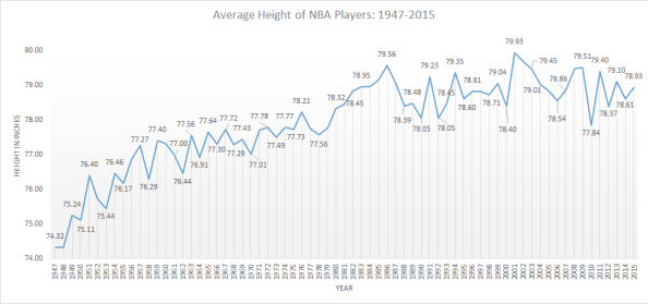 basketball height over time NBA