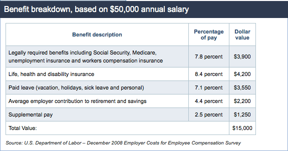 average benefits package example