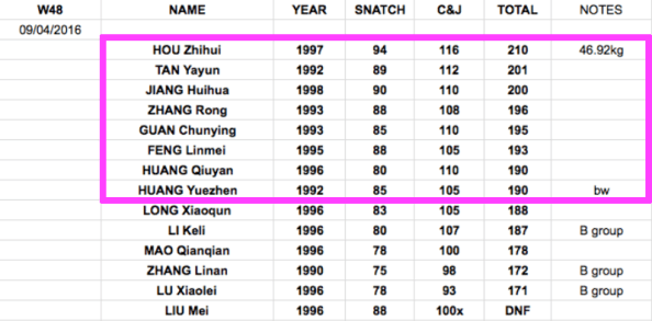 Chinese national weightlifting results womens 48kg