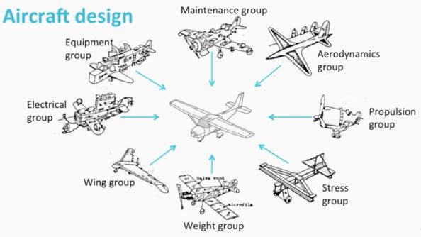 aircraft-design-interdisciplinary-various-groups