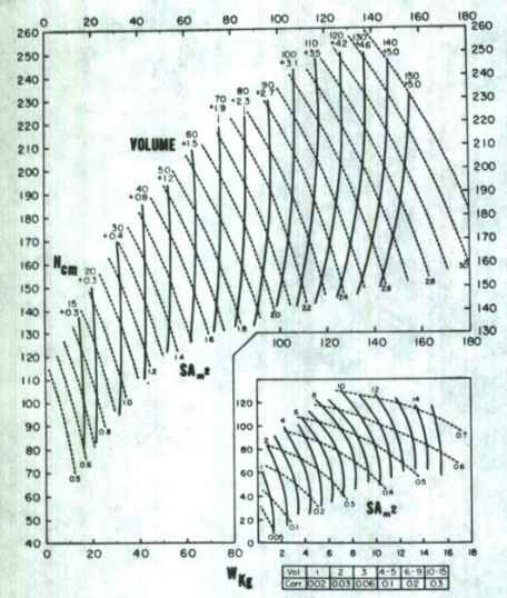 Note volume is in liters. Divide by 1000 to get meters^3. Credit: Determination of human body volume from height and weight
